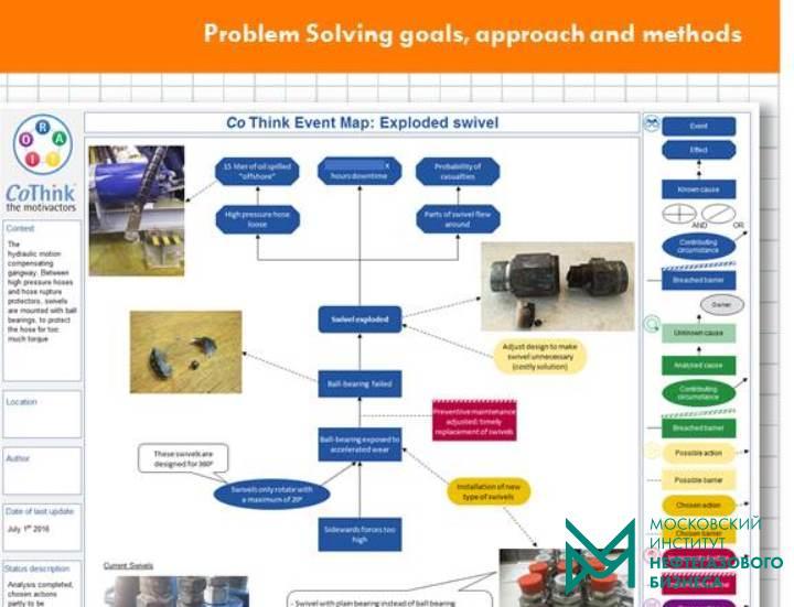Root Cause Analysis, ЛУКОЙЛ-Нижегороднефтеоргсинтез