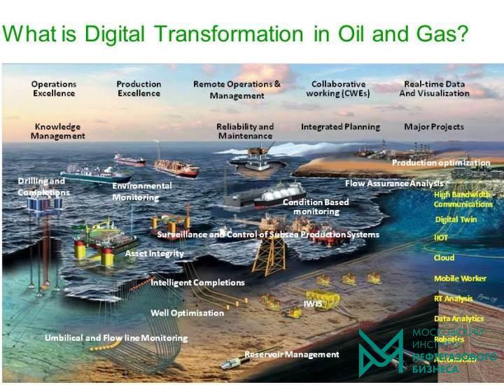 Интеллектуальные месторождения, Цифровая трансформация в нефтегазовой отрасли